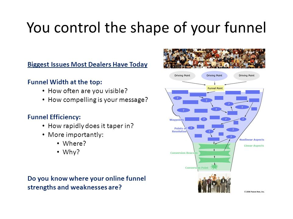 You control the shape of your funnel Biggest Issues Most Dealers Have Today Funnel Width at the top: How often are you visible.