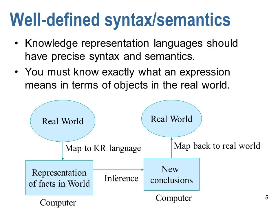 5 Well-defined syntax/semantics Knowledge representation languages should have precise syntax and semantics.