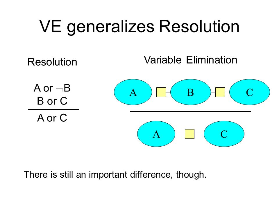 VE generalizes Resolution Resolution A or B B or C A or C A B C AC Variable Elimination There is still an important difference, though.
