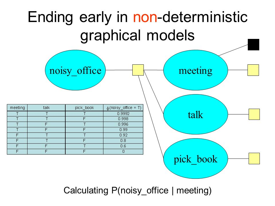 Ending early in non-deterministic graphical models Calculating P(noisy_office | meeting) noisy_officemeeting talk pick_book