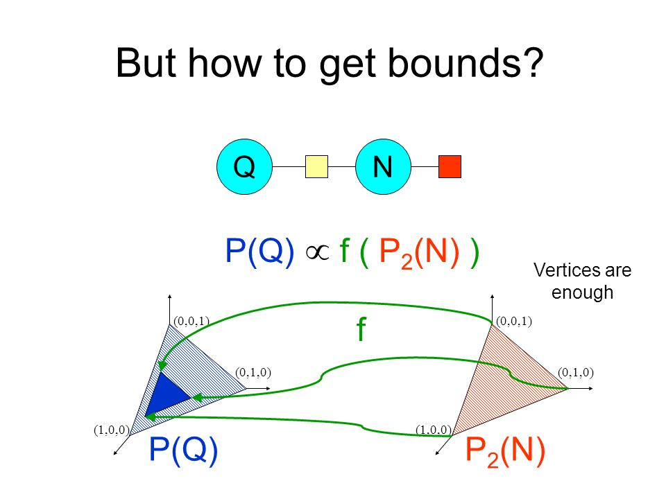 But how to get bounds.