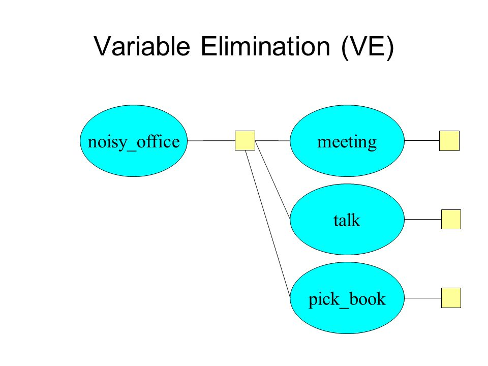 Variable Elimination (VE) noisy_officemeeting talk pick_book