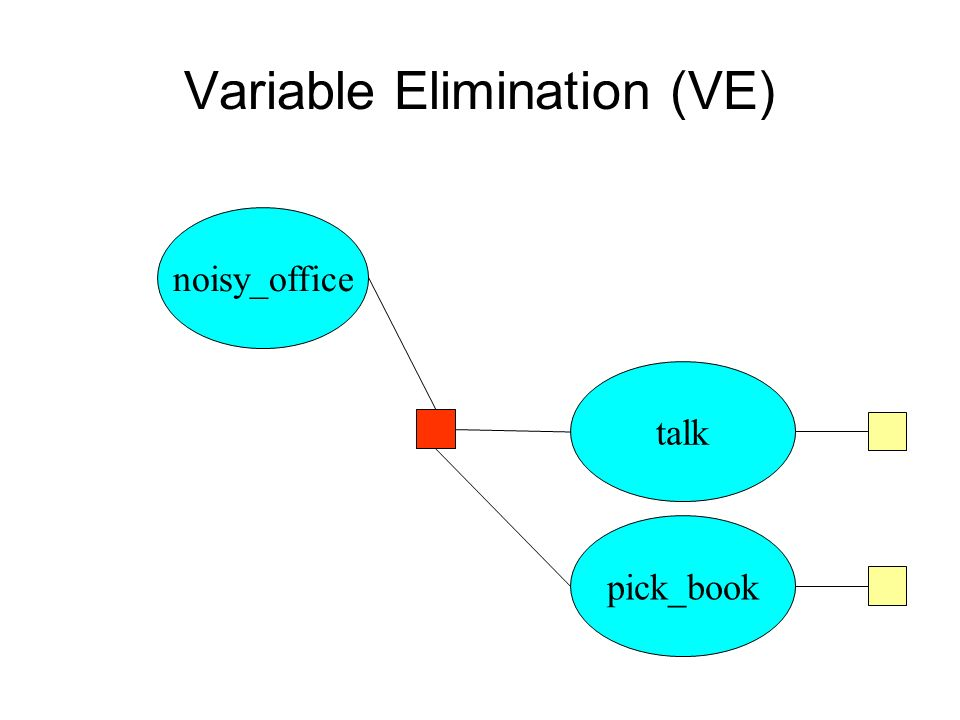 Variable Elimination (VE) noisy_office talk pick_book