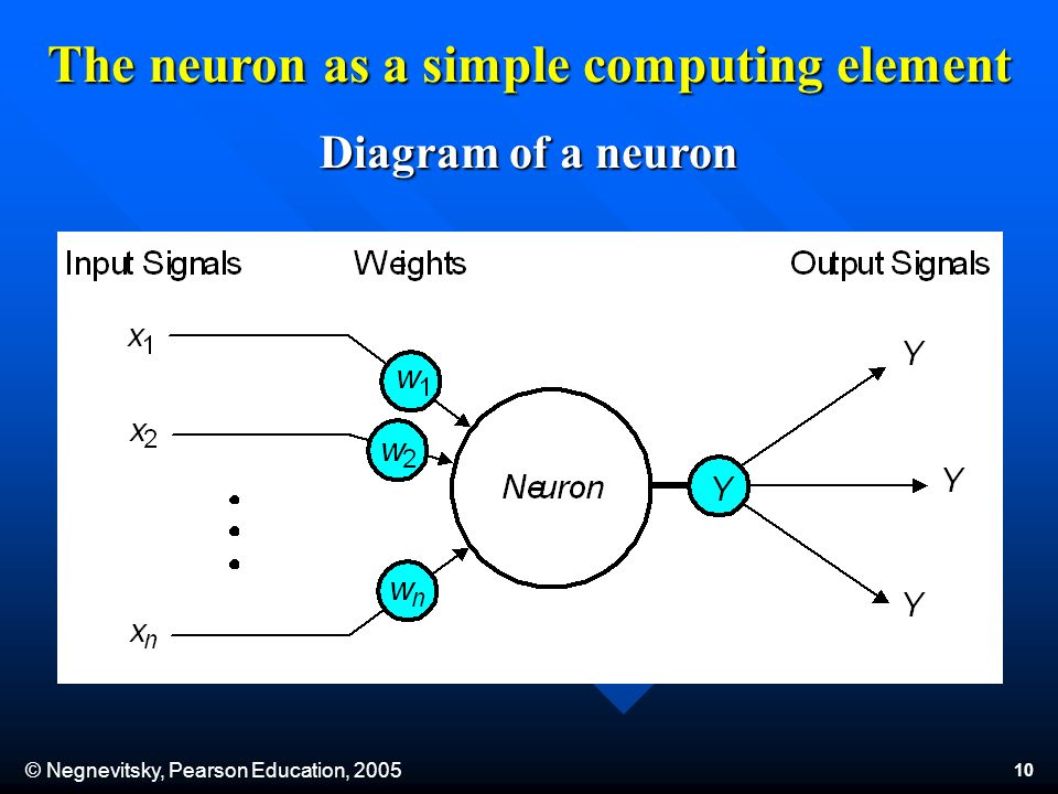 © Negnevitsky, Pearson Education, The neuron as a simple computing element Diagram of a neuron