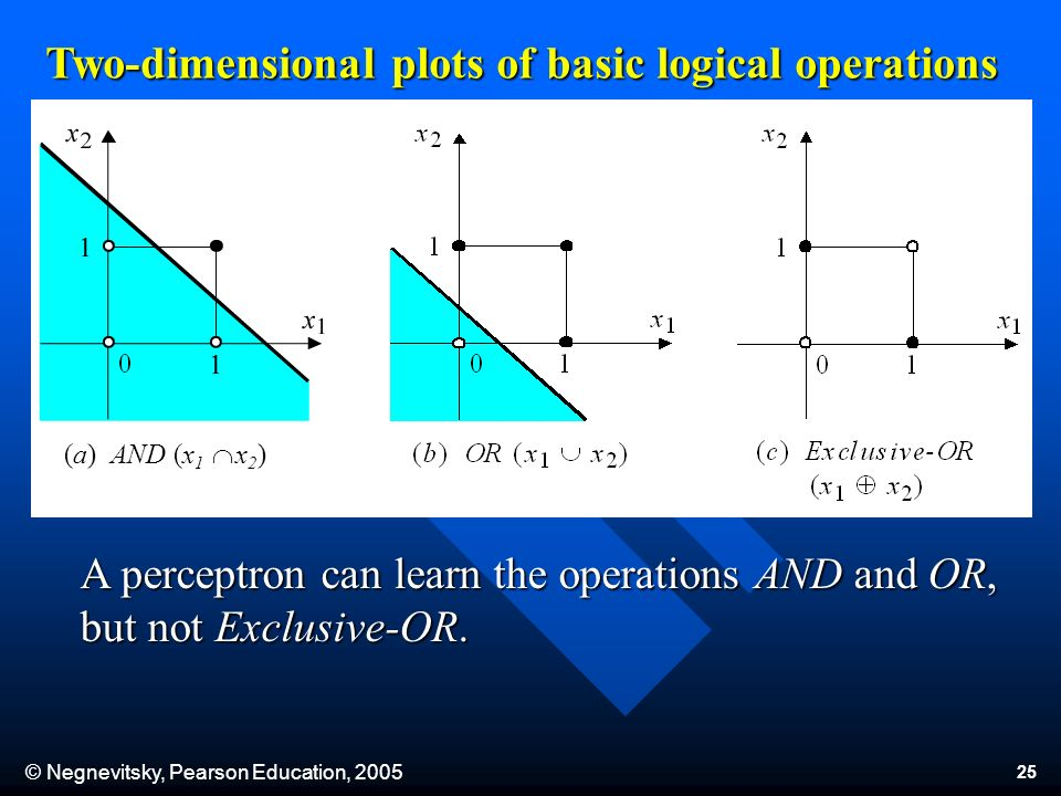 © Negnevitsky, Pearson Education, Two-dimensional plots of basic logical operations A perceptron can learn the operations AND and OR, but not Exclusive-OR.