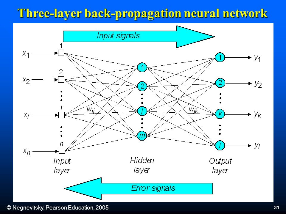 © Negnevitsky, Pearson Education, Three-layer back-propagation neural network
