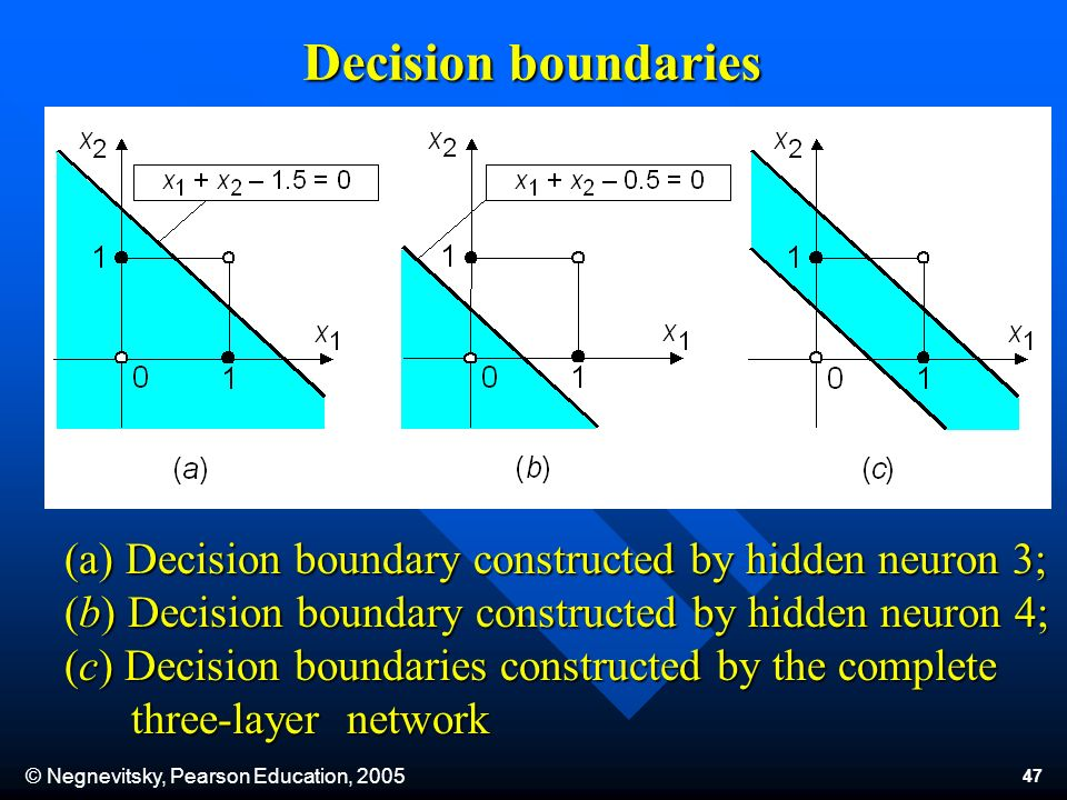 © Negnevitsky, Pearson Education, Decision boundaries (a) Decision boundary constructed by hidden neuron 3; (b) Decision boundary constructed by hidden neuron 4; (c) Decision boundaries constructed by the complete three-layer network