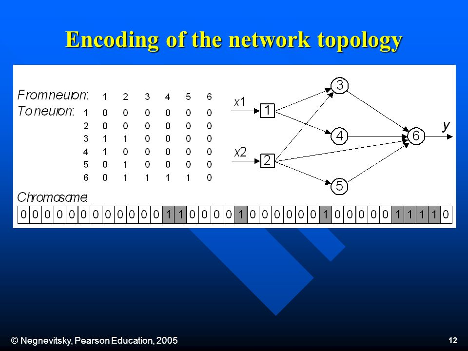 © Negnevitsky, Pearson Education, Encoding of the network topology