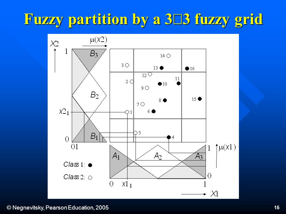 © Negnevitsky, Pearson Education, Fuzzy partition by a 3 3 fuzzy grid