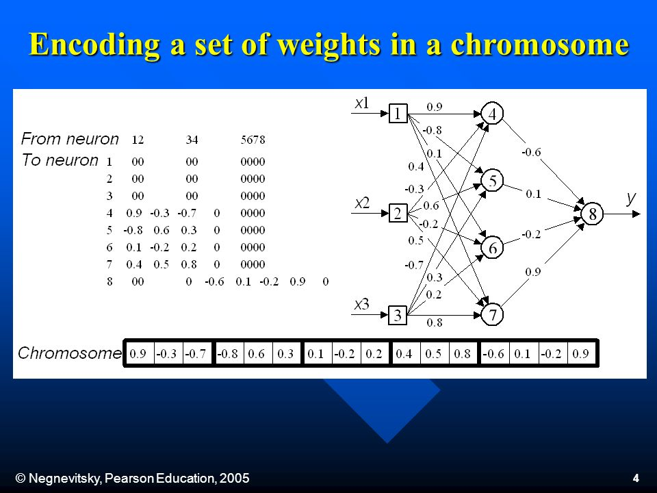 © Negnevitsky, Pearson Education, Encoding a set of weights in a chromosome
