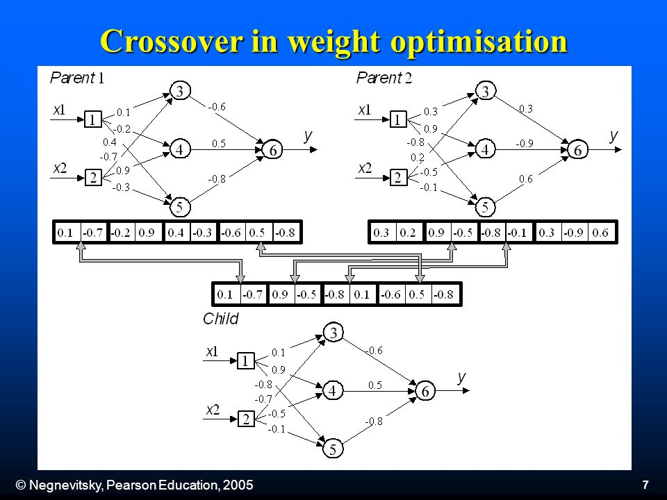 © Negnevitsky, Pearson Education, Crossover in weight optimisation