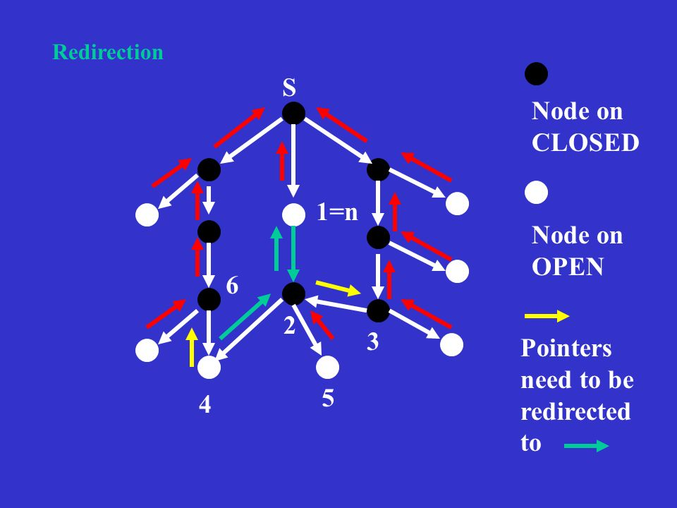 S Node on CLOSED Node on OPEN 1=n 2 3 5 4 6 Pointers need to be redirected to Redirection