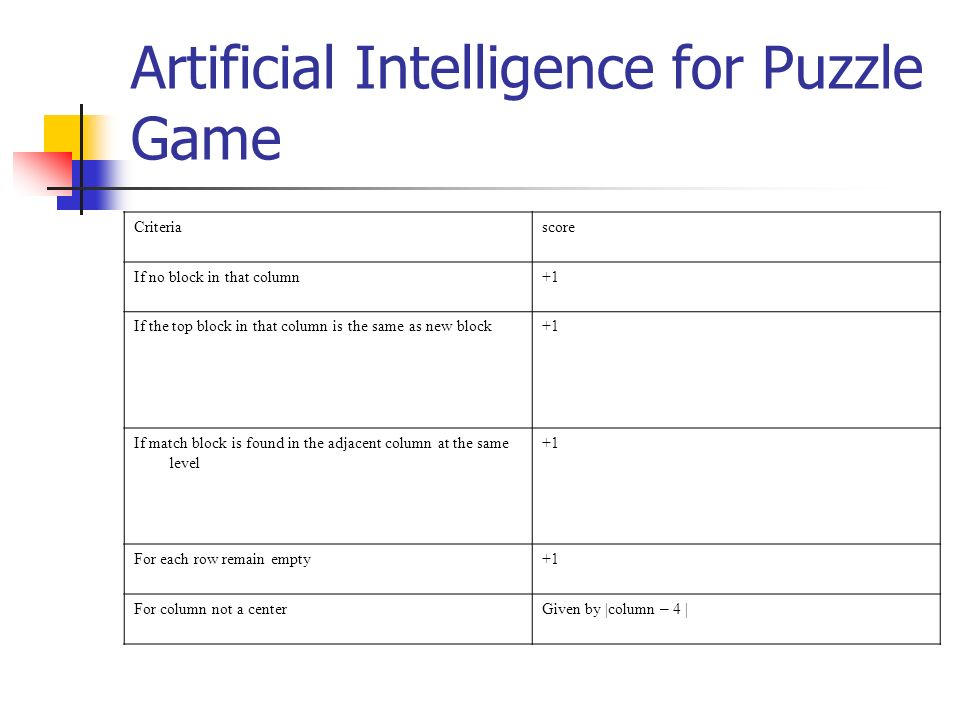 Artificial Intelligence for Puzzle Game Criteriascore If no block in that column+1 If the top block in that column is the same as new block+1 If match block is found in the adjacent column at the same level +1 For each row remain empty+1 For column not a center Given by |column – 4 |
