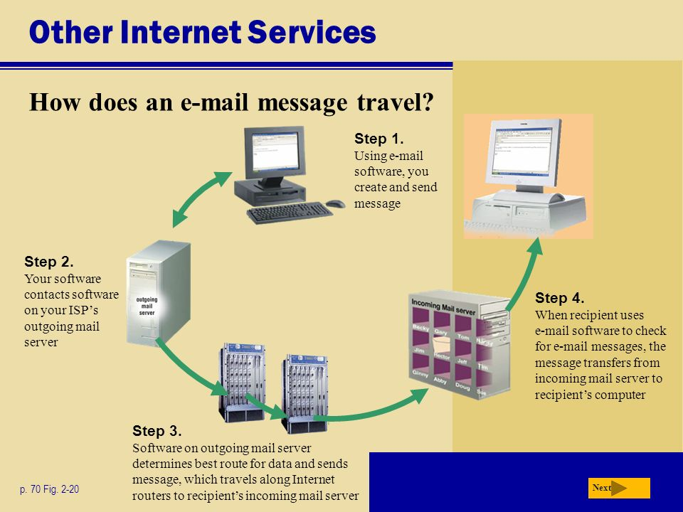 Other Internet Services How does an  message travel.