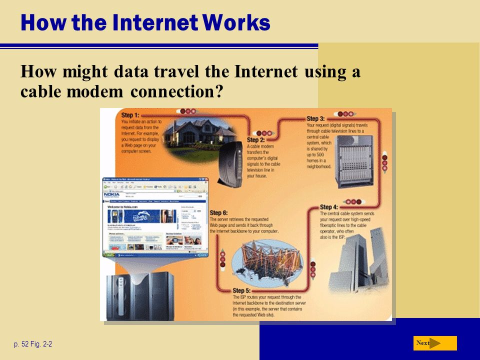 How the Internet Works How might data travel the Internet using a cable modem connection.