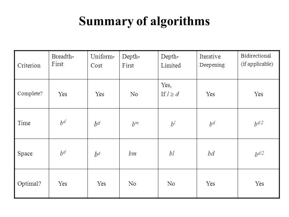 Summary of algorithms Criterion Breadth- First Uniform- Cost Depth- First Depth- Limited Iterative Deepening Bidirectional (if applicable) Complete.