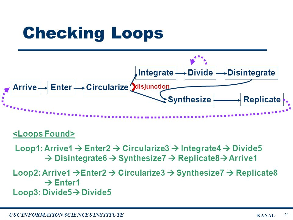 14 USC INFORMATION SCIENCES INSTITUTE KANAL Checking Loops Loop1: Arrive1 Enter2 Circularize3 Integrate4 Divide5 Disintegrate6 Synthesize7 Replicate8 Arrive1 Loop2: Arrive1 Enter2 Circularize3 Synthesize7 Replicate8 Enter1 Loop3: Divide5 Divide5 EnterCircularize IntegrateDivideDisintegrate SynthesizeReplicate disjunction Arrive