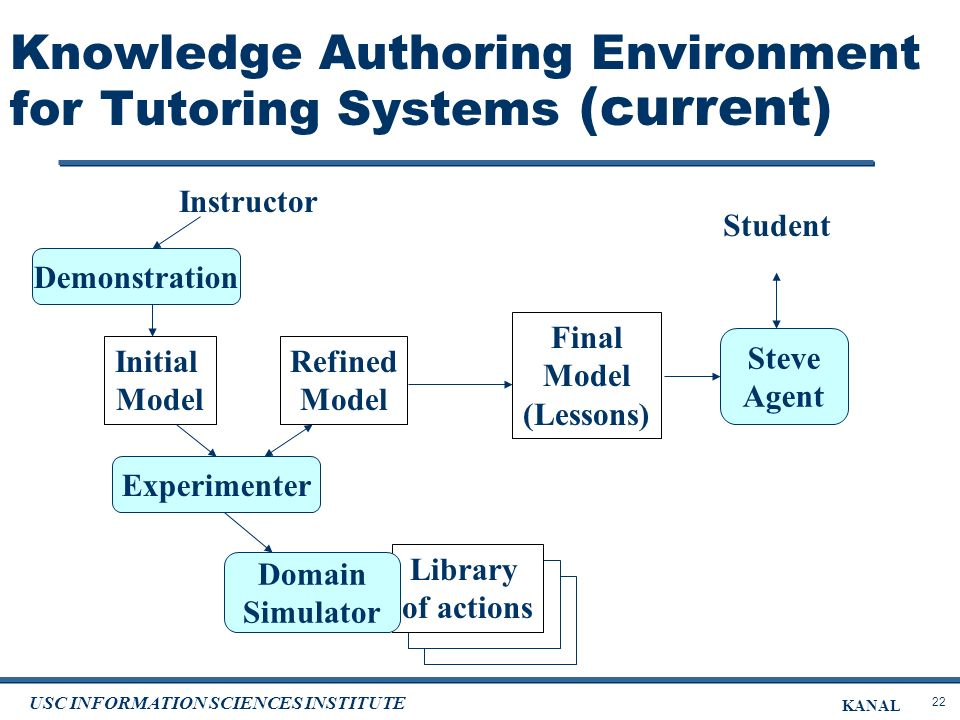 22 USC INFORMATION SCIENCES INSTITUTE KANAL Knowledge Authoring Environment for Tutoring Systems (current) Demonstration Library of actions Domain Simulator Experimenter Initial Model Refined Model Final Model (Lessons) Instructor Steve Agent Student