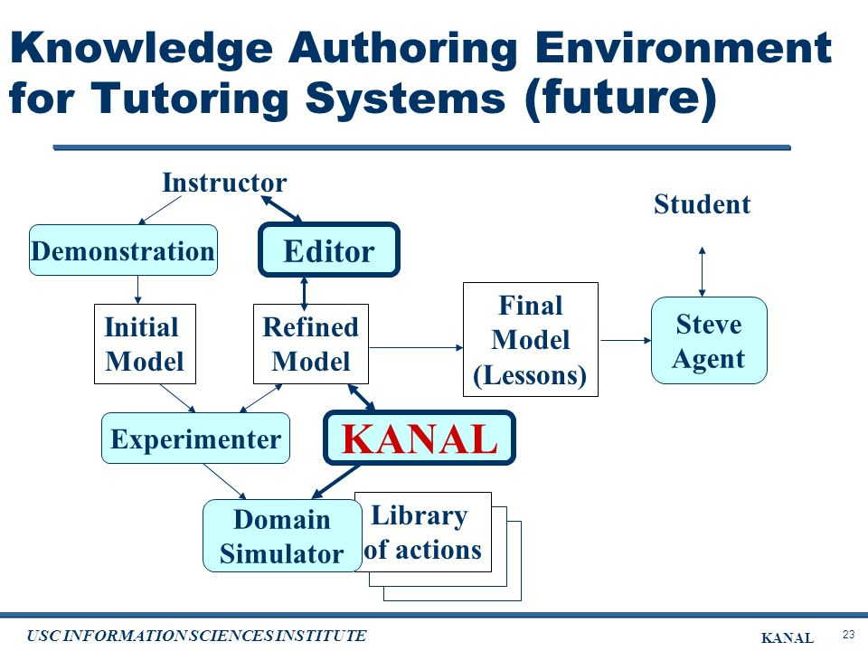 23 USC INFORMATION SCIENCES INSTITUTE KANAL Knowledge Authoring Environment for Tutoring Systems (future) Editor Demonstration Library of actions Domain Simulator Experimenter KANAL Initial Model Refined Model Final Model (Lessons) Instructor Steve Agent Student