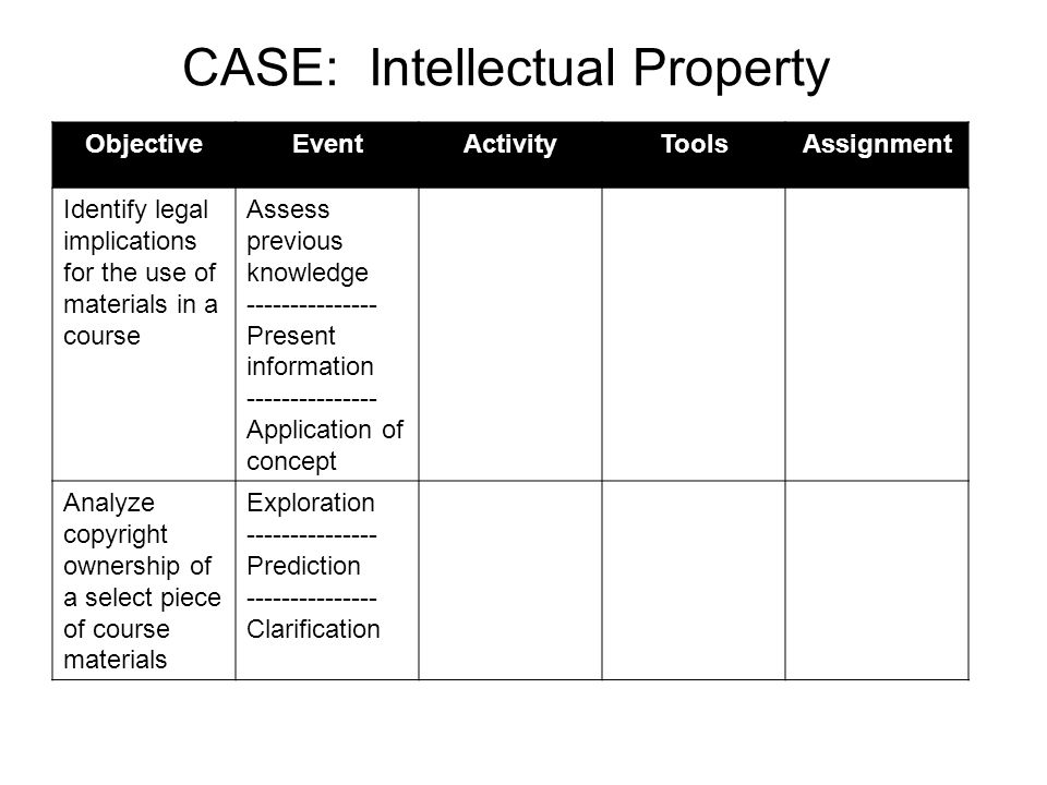 ObjectiveEventActivityToolsAssignment Identify legal implications for the use of materials in a course Assess previous knowledge Present information Application of concept Analyze copyright ownership of a select piece of course materials Exploration Prediction Clarification CASE: Intellectual Property