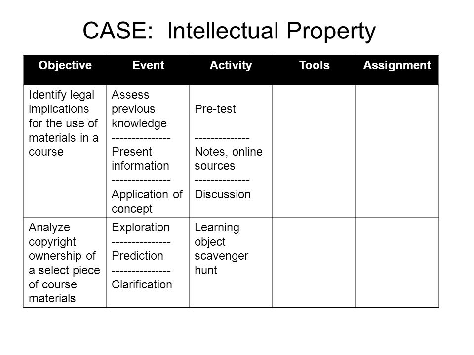 ObjectiveEventActivityToolsAssignment Identify legal implications for the use of materials in a course Assess previous knowledge Present information Application of concept Pre-test Notes, online sources Discussion Analyze copyright ownership of a select piece of course materials Exploration Prediction Clarification Learning object scavenger hunt CASE: Intellectual Property