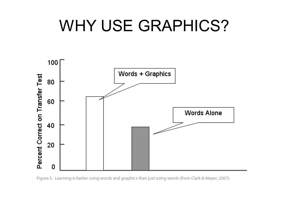 WHY USE GRAPHICS