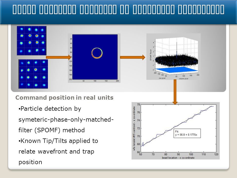 Using particle position in wavefront controller Command position in real units Particle detection by symeteric-phase-only-matched- filter (SPOMF) method Known Tip/Tilts applied to relate wavefront and trap position
