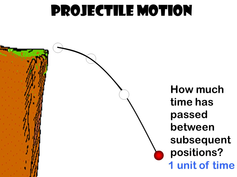 Projectile Motion How much time has passed between subsequent positions 1 unit of time