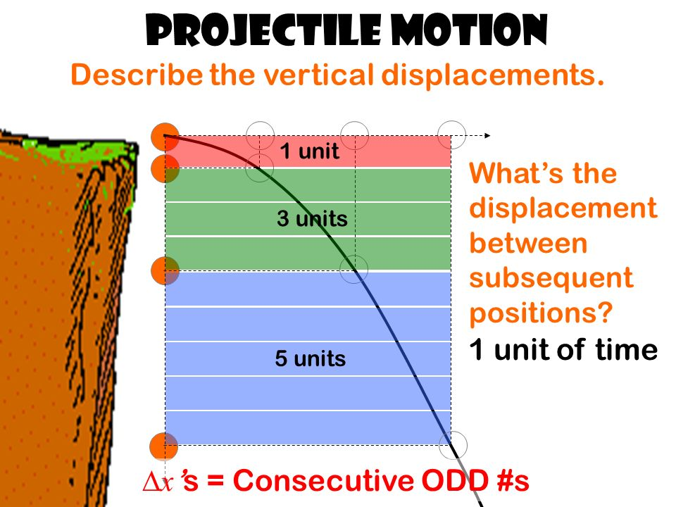 1 unit 5 units 3 units Projectile Motion Describe the vertical displacements.