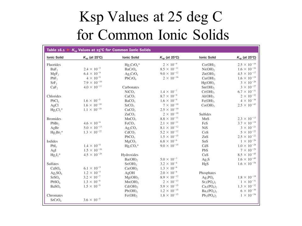 Ksp Values at 25 deg C for Common Ionic Solids