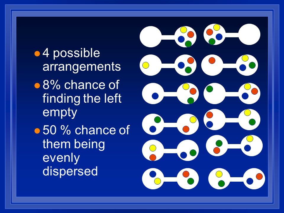 l 4 possible arrangements l 8% chance of finding the left empty l 50 % chance of them being evenly dispersed