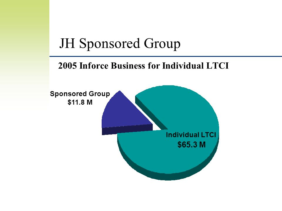 JH Sponsored Group 2005 Inforce Business for Individual LTCI $65.3 M Sponsored Group $11.8 M Individual LTCI