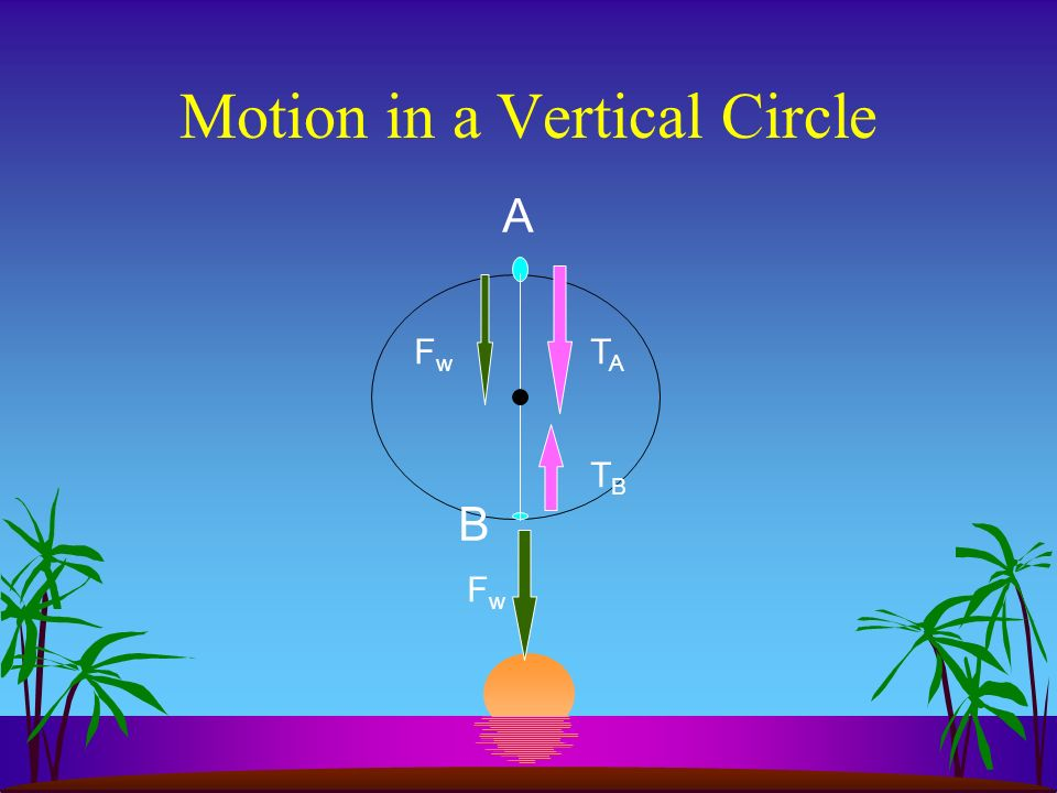 The 2 nd Law and Centripetal Acceleration FcFc acac vtvt F = ma a c = v 2 /r = 4 2 r/T 2 therefore, F c = mv 2 /r or, F c = m4 2 r/T 2