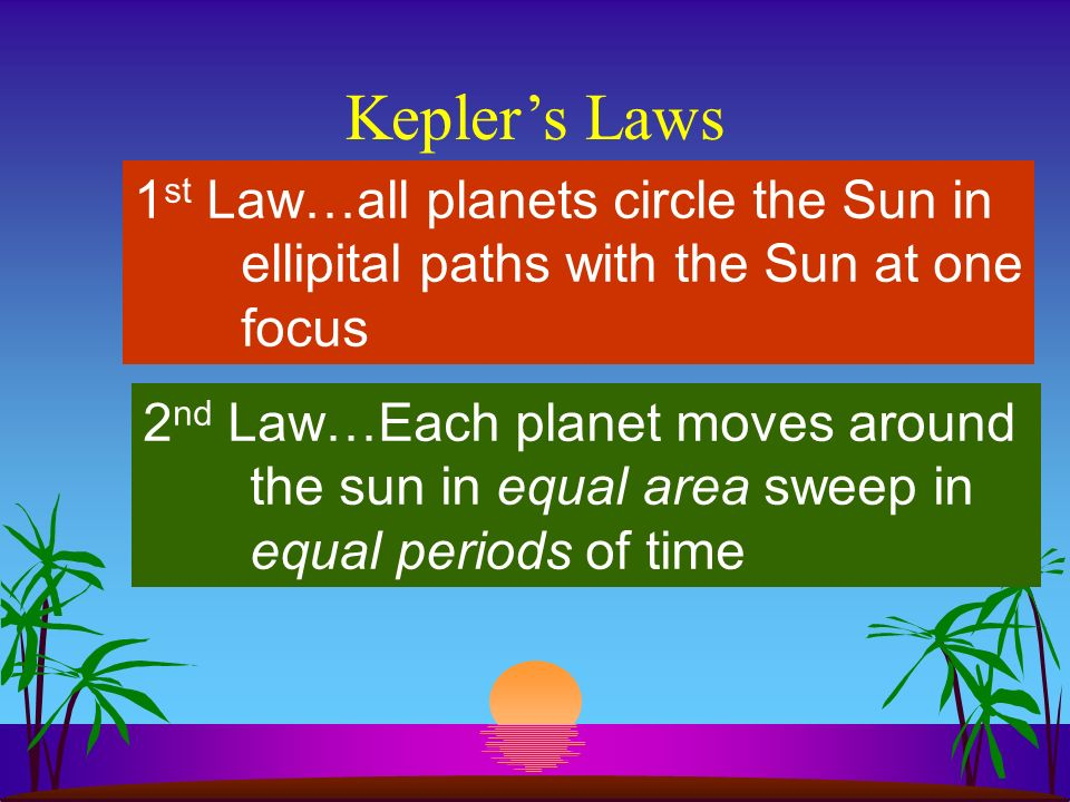Keplers Laws 1 st Law…all planets circle the Sun in ellipital paths with the Sun at one focus Sun planet F2F2 F2F2