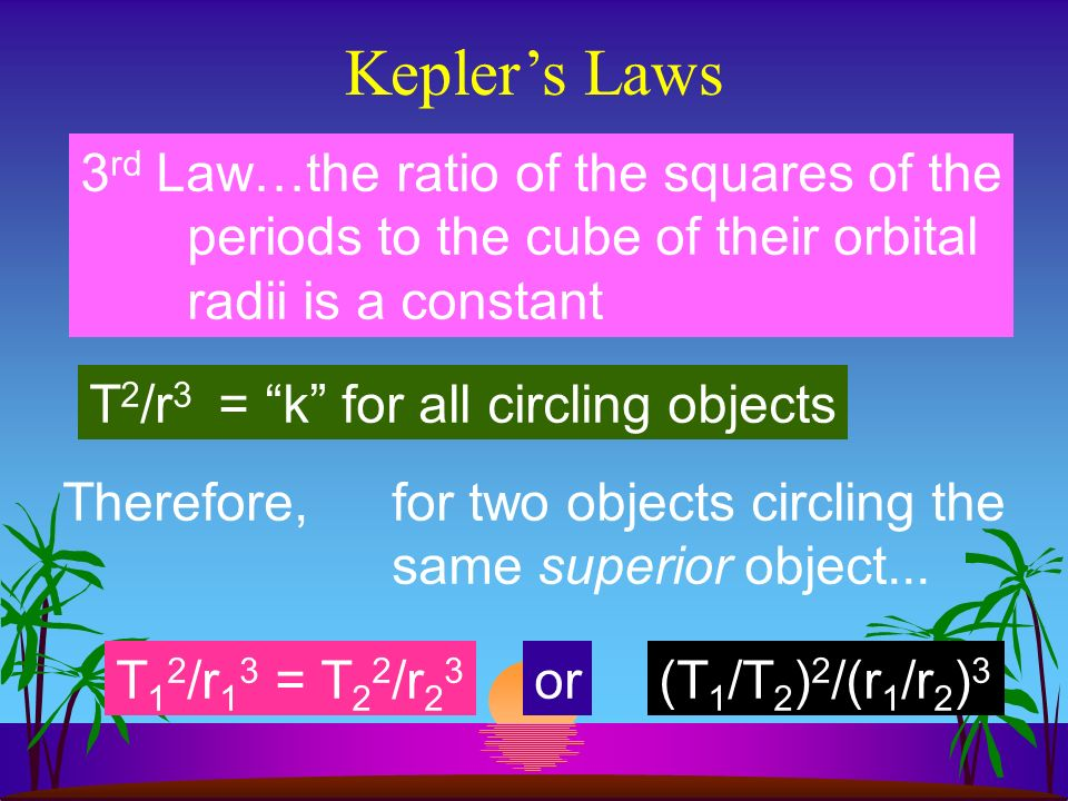 Keplers Laws 1 st Law…all planets circle the Sun in ellipital paths with the Sun at one focus 2 nd Law…Each planet moves around the sun in equal area sweep in equal periods of time 3 rd Law…the ratio of the squares of the periods to the cube of their orbital radii is a constant