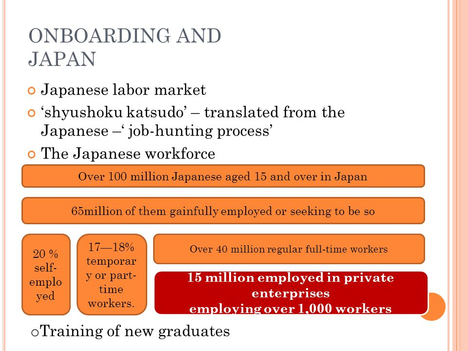 ONBOARDING AND JAPAN Japanese labor market shyushoku katsudo – translated from the Japanese – job-hunting process The Japanese workforce Over 100 million Japanese aged 15 and over in Japan 65million of them gainfully employed or seeking to be so 20 % self- emplo yed 1718% temporar y or part- time workers.