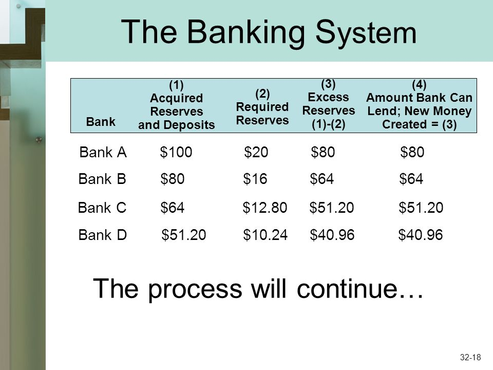 Bank (1) Acquired Reserves and Deposits (2) Required Reserves (3) Excess Reserves (1)-(2) (4) Amount Bank Can Lend; New Money Created = (3) Bank A $100 $20 $80 $80 Bank B $80 $16 $64 $64 Bank C $64 $12.80 $51.20 $51.20 Bank D $51.20 $10.24 $40.96 $40.96 The process will continue… The Banking S ystem 32-18