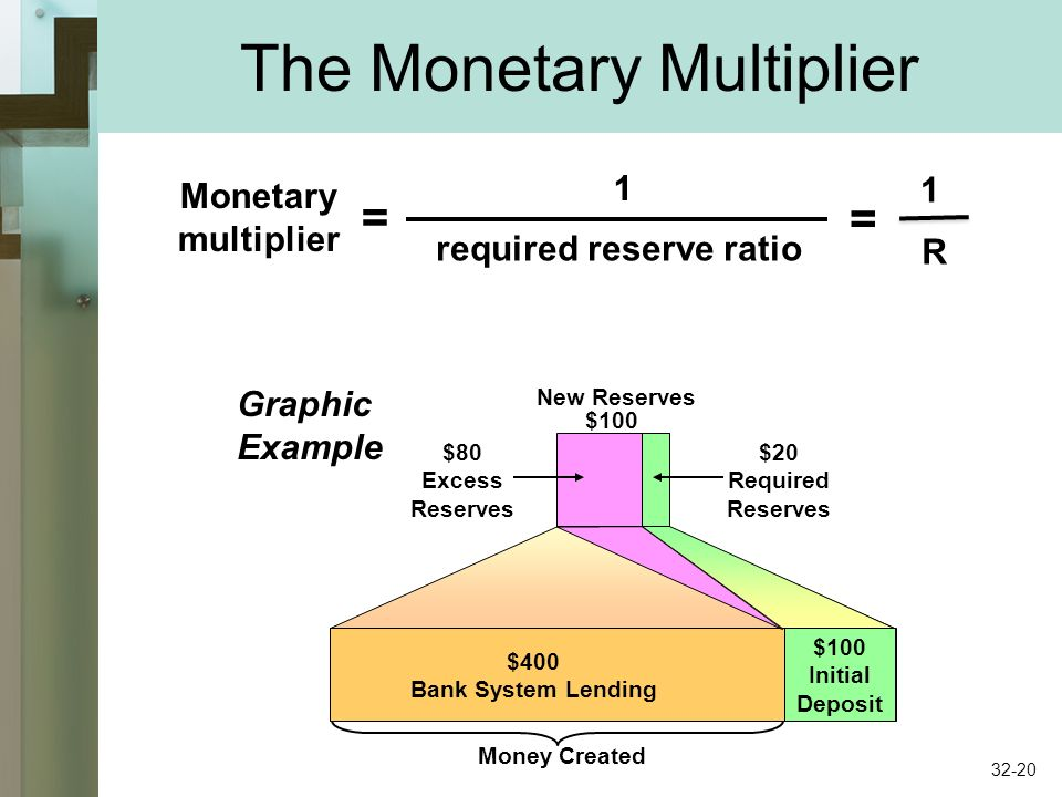 The Monetary Multiplier Monetary multiplier = 1 required reserve ratio New Reserves $100 $20 Required Reserves $80 Excess Reserves $100 Initial Deposit $400 Bank System Lending Money Created Graphic Example = 1 R 32-20