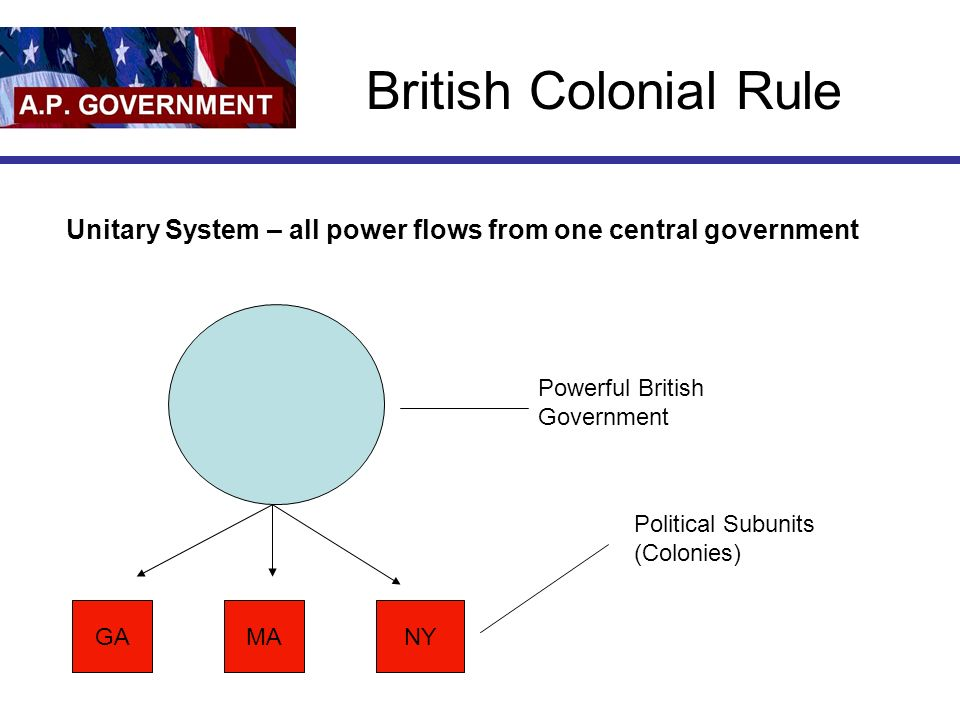British Colonial Rule Powerful British Government GAMANY Political Subunits (Colonies) Unitary System – all power flows from one central government