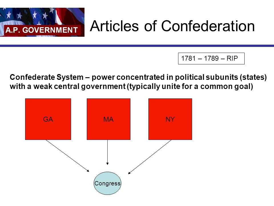 Articles of Confederation 1781 – 1789 – RIP Confederate System – power concentrated in political subunits (states) with a weak central government (typically unite for a common goal) GAMANY Congress