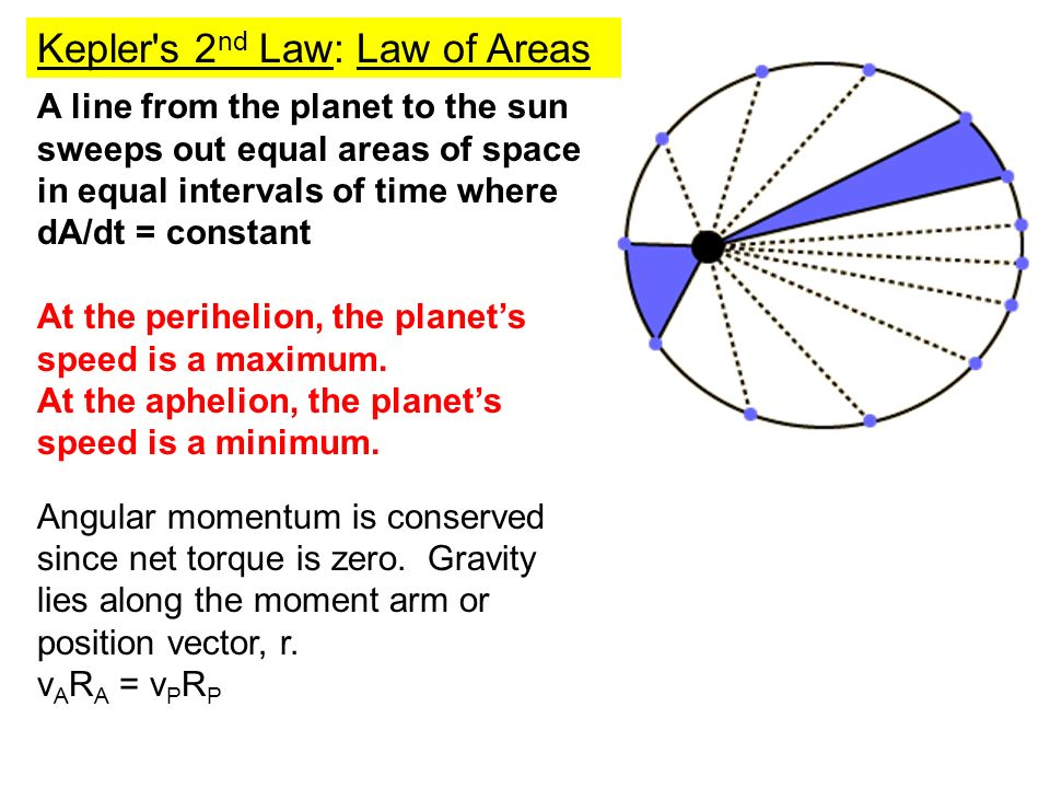 A line from the planet to the sun sweeps out equal areas of space in equal intervals of time where dA/dt = constant At the perihelion, the planets speed is a maximum.