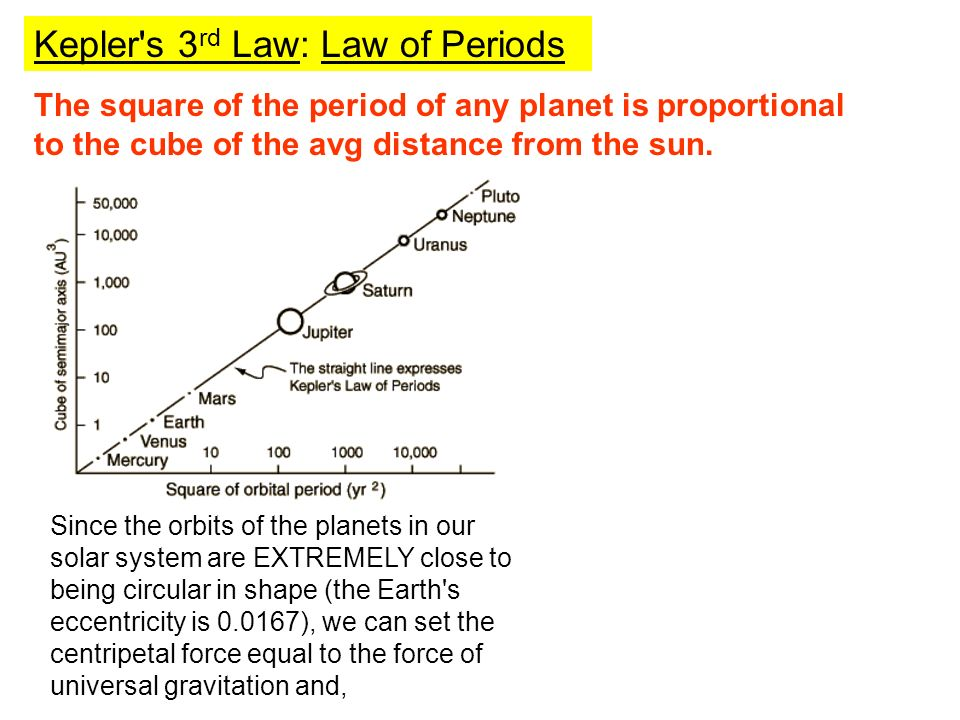 The square of the period of any planet is proportional to the cube of the avg distance from the sun.