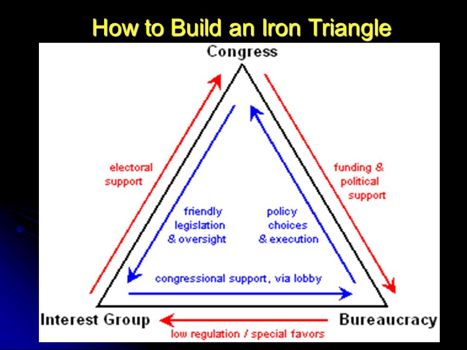 How to Build an Iron Triangle How to Build an Iron Triangle