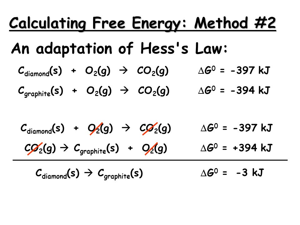 Calculating Free Energy: Method #2 An adaptation of Hess s Law: C diamond (s) + O 2 (g) CO 2 (g) G 0 = -397 kJ C graphite (s) + O 2 (g) CO 2 (g) G 0 = -394 kJ CO 2 (g) C graphite (s) + O 2 (g) G 0 = +394 kJ C diamond (s) C graphite (s) G 0 = C diamond (s) + O 2 (g) CO 2 (g) G 0 = -397 kJ -3 kJ