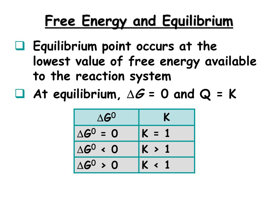 Free Energy and Equilibrium Equilibrium point occurs at the lowest value of free energy available to the reaction system At equilibrium, G = 0 and Q = K G 0 K G 0 = 0K = 1 G 0 < 0K > 1 G 0 > 0K < 1