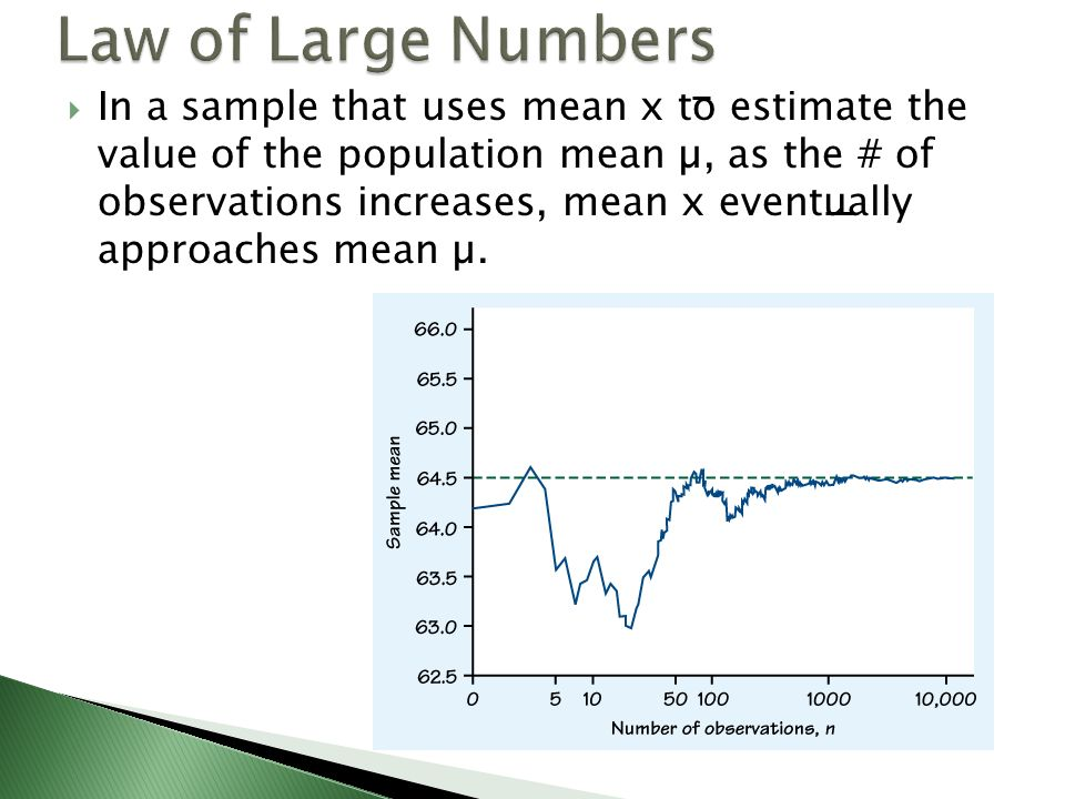 In a sample that uses mean x to estimate the value of the population mean µ, as the # of observations increases, mean x eventually approaches mean µ.