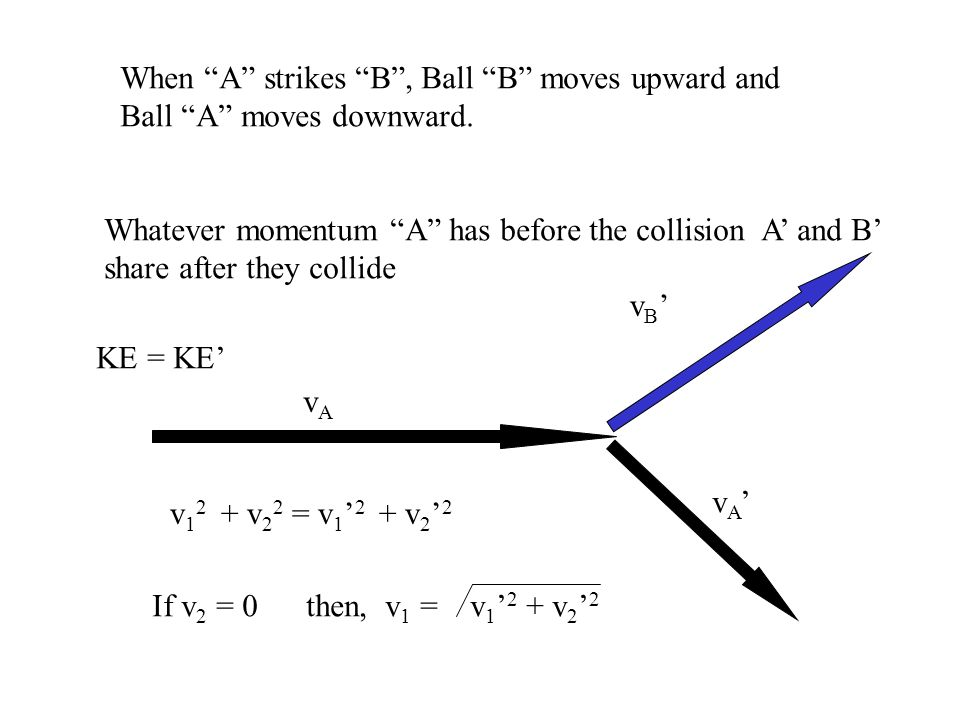 When A strikes B, Ball B moves upward and Ball A moves downward.
