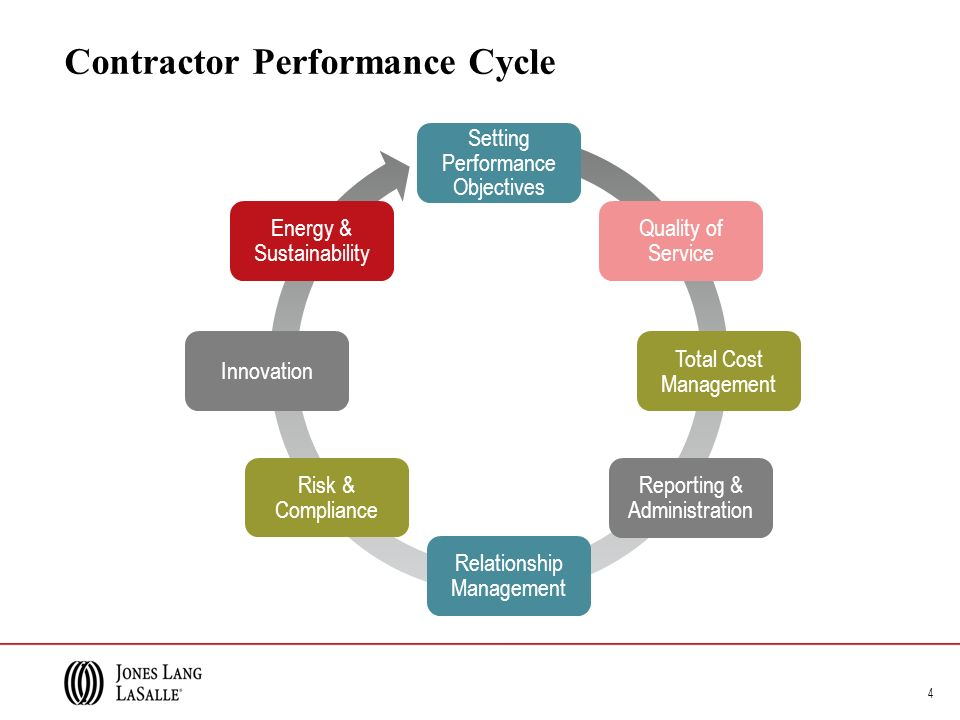 Contractor Performance Cycle 4 Setting Performance Objectives Quality of Service Total Cost Management Reporting & Administration Relationship Management Risk & Compliance Innovation Energy & Sustainability