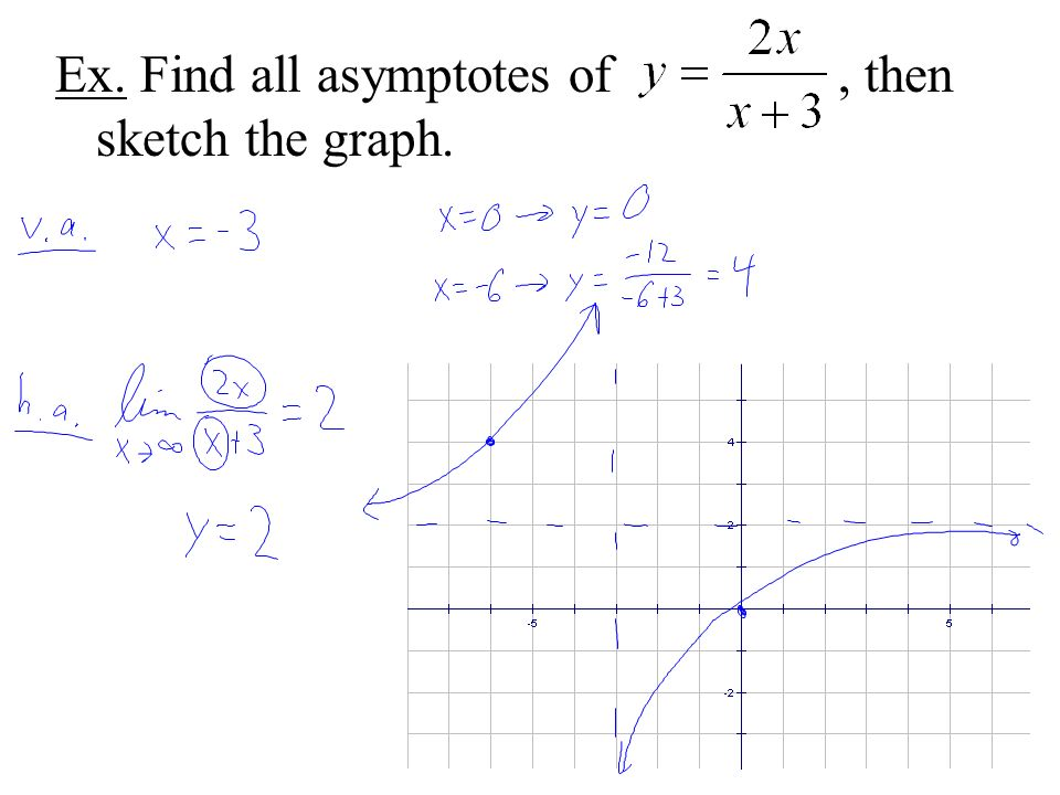 Ex. Find all asymptotes of, then sketch the graph.