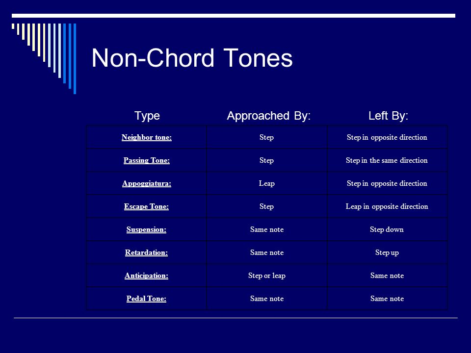 Non-Chord Tones Neighbor tone:StepStep in opposite direction Passing Tone:StepStep in the same direction Appoggiatura:LeapStep in opposite direction Escape Tone:StepLeap in opposite direction Suspension:Same noteStep down Retardation:Same noteStep up Anticipation:Step or leapSame note Pedal Tone:Same note TypeApproached By:Left By: